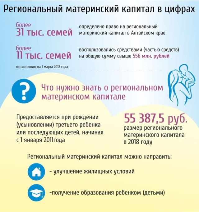 Региональный материнский капитал в Ростовской области в 2020 и в 2021 году: размер и правила его предоставления
