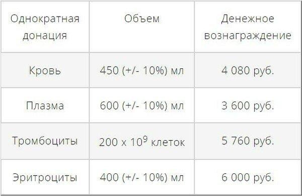 Сдача крови в Москве за деньги: в какие пункты можно обратиться